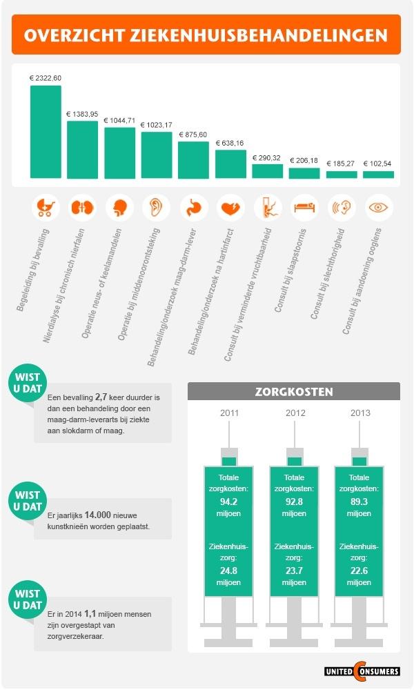Infographic veelvoorkomende ziekenhuisbehandelingen
