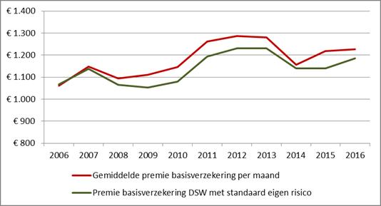Geld.nl gemiddelde zorgpremie